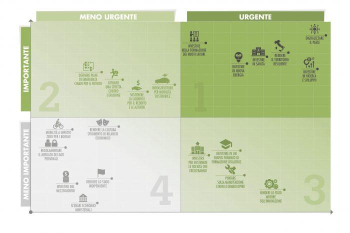 matrice-eisenhower-01-investimenti-italia-2020-1